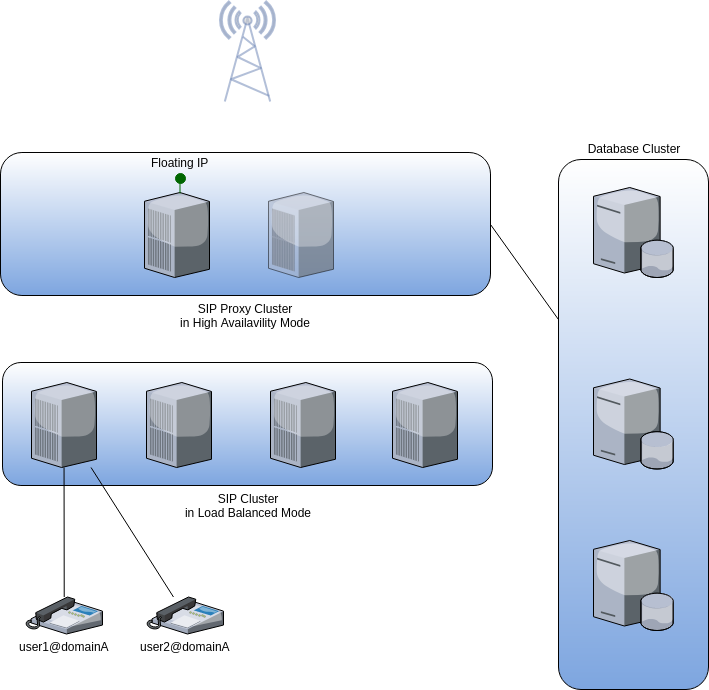 fusionpbx enterprise deployment