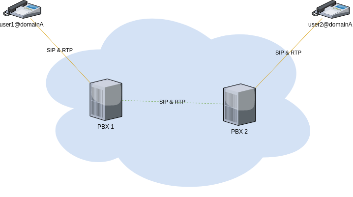 generic fusionbx cluster sip rtp not optimized flow
