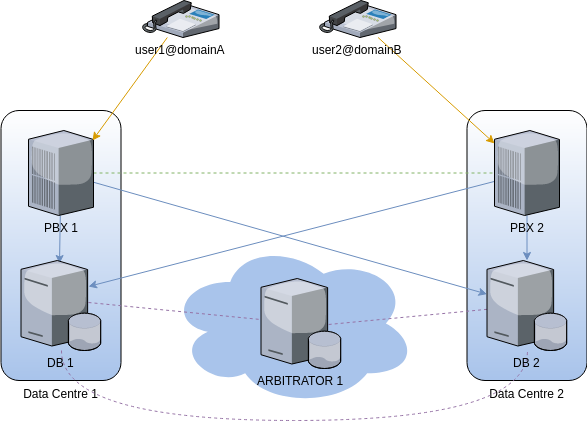 generic fusionpbx cluster connected endpoints