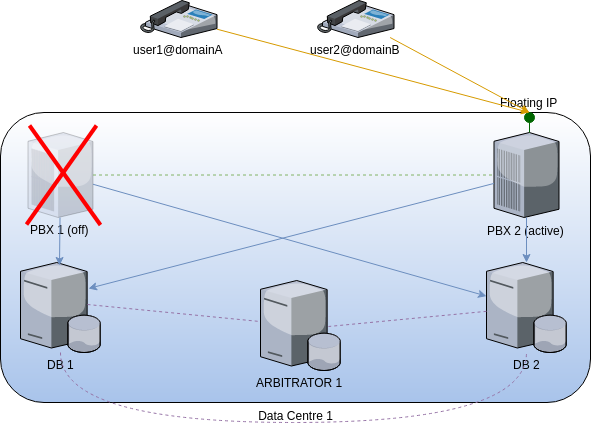 generic fusionpbx cluster high availability active fails