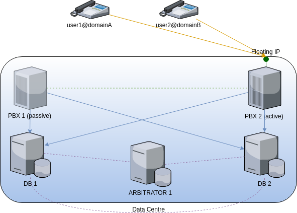 generic fusionpbx cluster high availability passive becomes new active