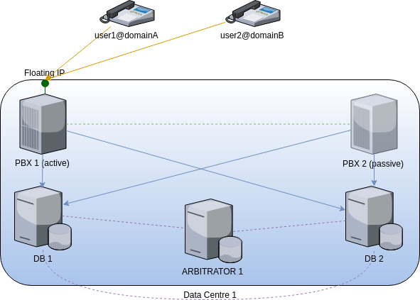 generic fusionpbx cluster high availability