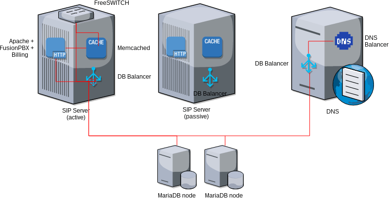 pbx node architecture